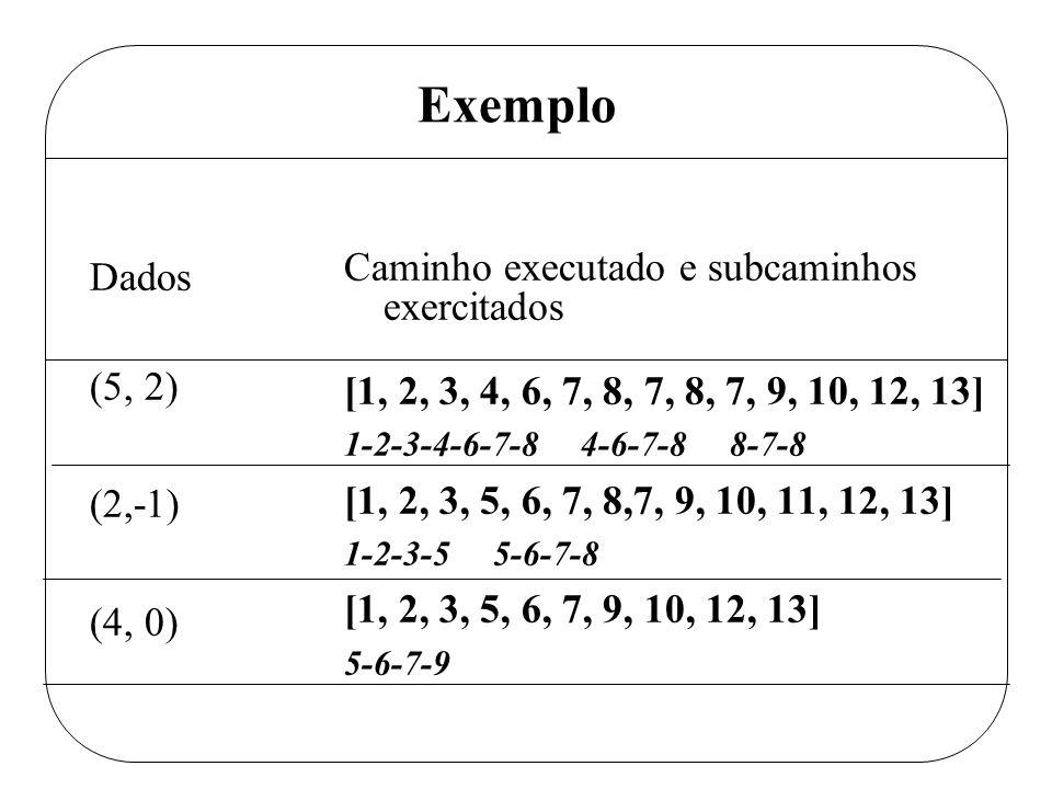 Exemplo Dados. (5, 2) (2,-1) (4, 0) Caminho executado e subcaminhos exercitados. [1, 2, 3, 4, 6, 7, 8, 7, 8, 7, 9, 10, 12, 13]